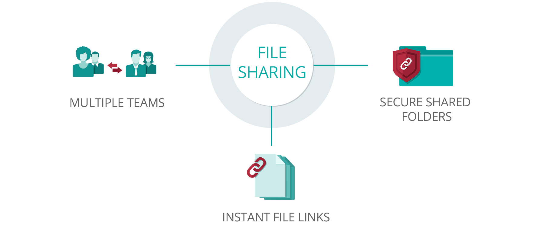 File Sharing and Collaboration Any Location