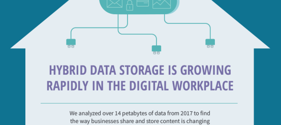 Hybrid Data Storage is Growing Rapidly