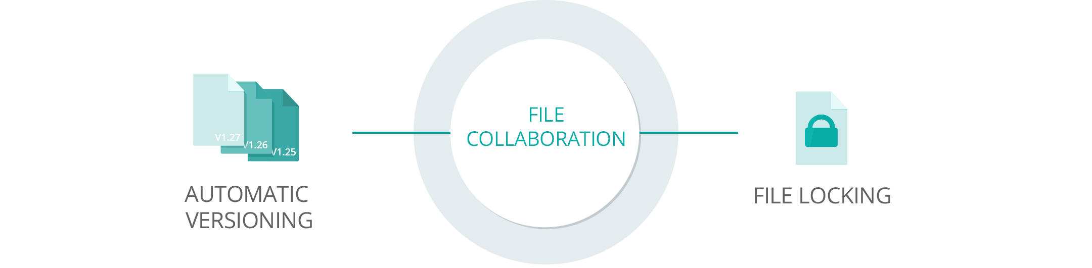 Collaborate with Colleagues Partners and Clients