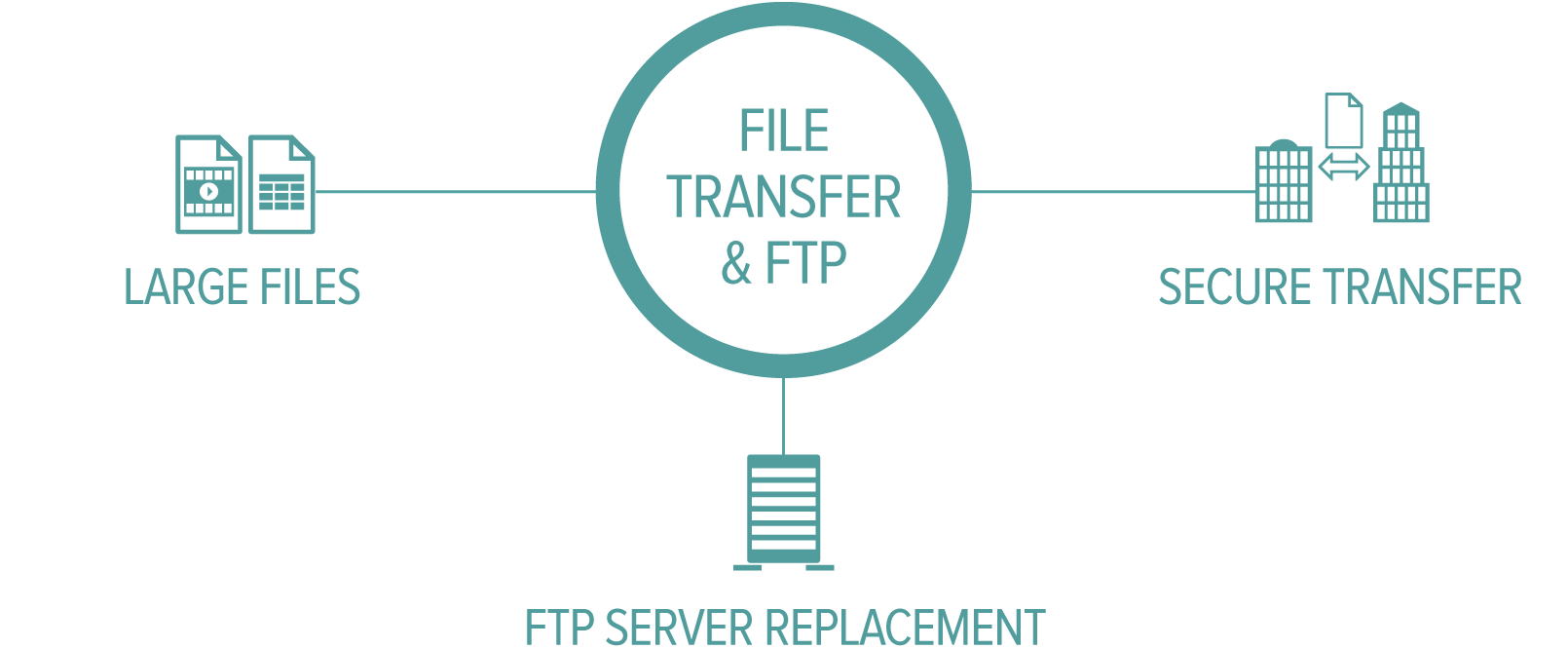 Intro File Transfer