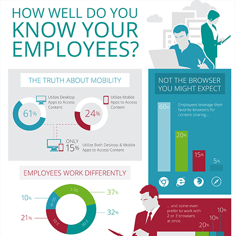 Know Your Employees