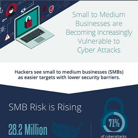 SMBs Vulnerable Cyber Attacks