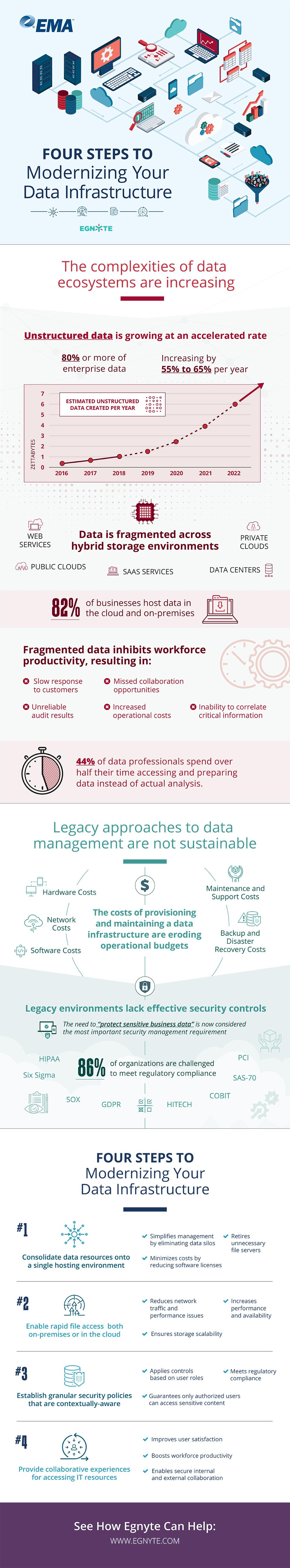 Infographic - Four Steps To Modernizing Your Data Infrastructure